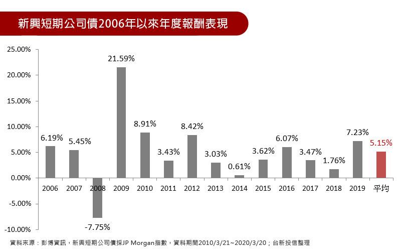 新興短期公司債2006年以來年度報酬表現