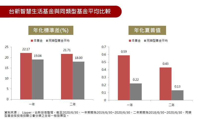 台新智慧生活基金與同類型基金平均比較