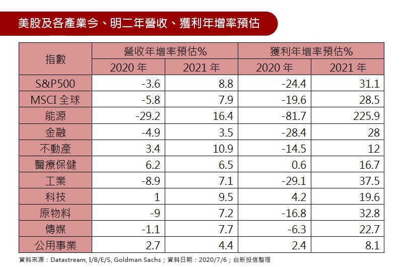 美股及各產業今、明二年營收、獲利年增率預估