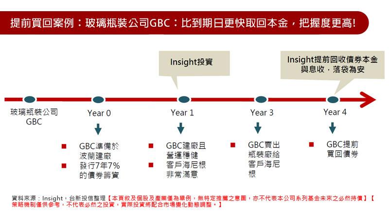 提前買回案例:玻璃瓶裝公司GBC:比到期日更快取回本金,把握度更高!