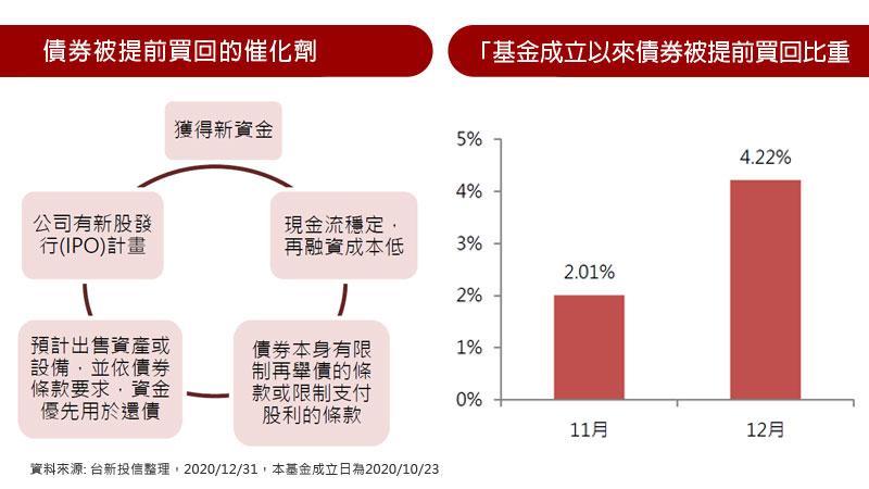 債券被提前買回的催化劑 / 基金成立以來債券被提前買回比重