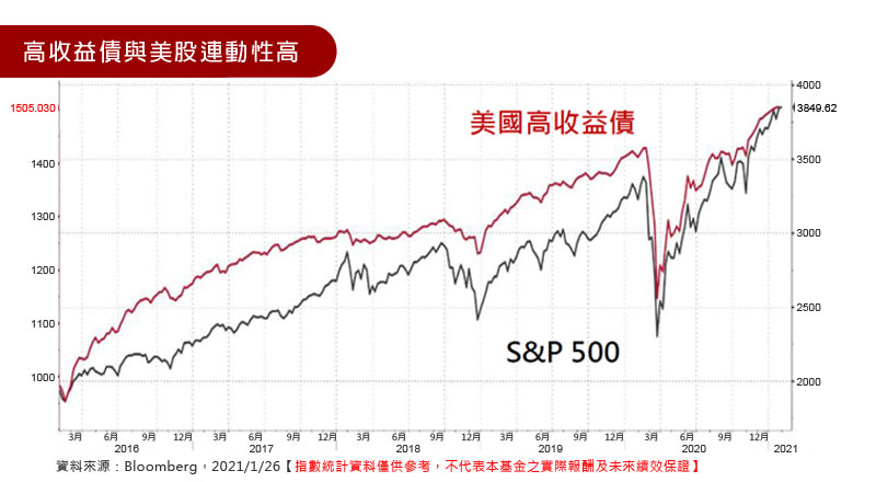 高收益債與美股連動性高