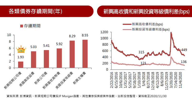 各類債券存續期間(年) / 新興高收債和新興投資等級債利差(bps)