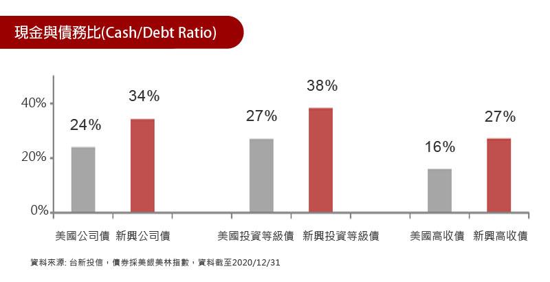 各類型新興債之現金與債務比皆優於美國債券