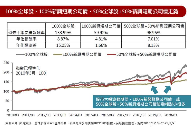 100%全球股、100%新興短期公司債、50%全球股+50%新興短期公司債走勢