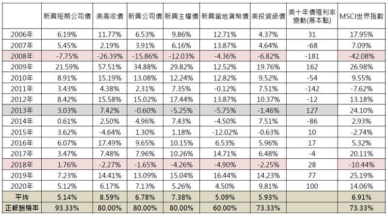各債券類別每年總報酬(%)