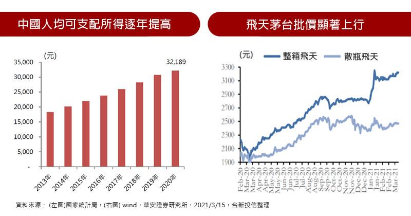 中國人均可支配所得逐年提高 / 飛天茅台批價顯著上行