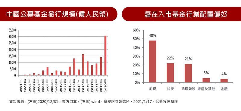 中國公募基金發行規模(億人民幣) / 潛在入市基金行業配置偏好