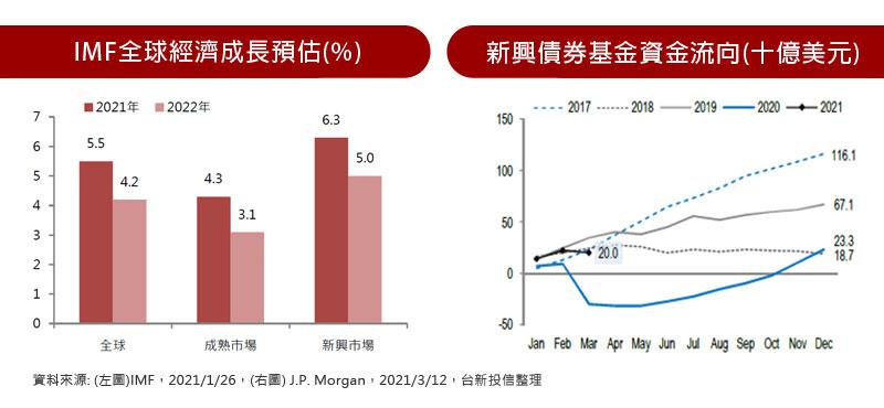IMF全球經濟成長預估(%) / 新興債券基金資金流向(十億美元)