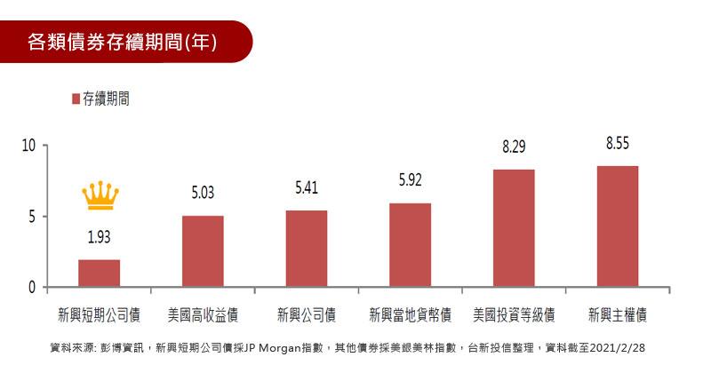 各類債券存續期間(年)