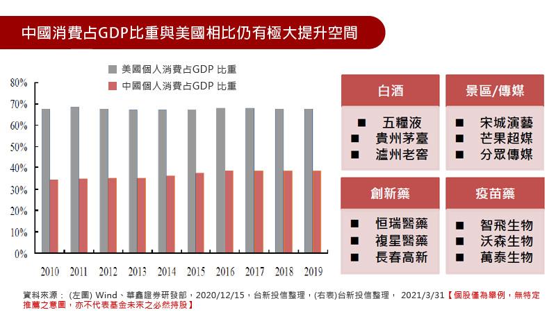 中國消費占GDP比重與美國相比仍有極大提升空間