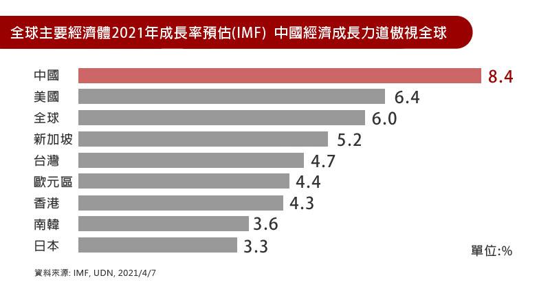 全球主要經濟體2021年成長率預估(IMF)  中國經濟成長力道傲視全球