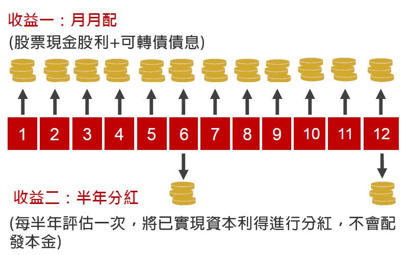 「雙收益」+「雙配息」,不配本金,達成領息及資本成長的雙重目標