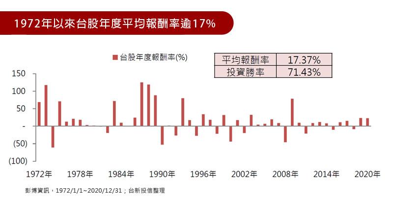 1972年以來台股年度平均報酬率逾17%