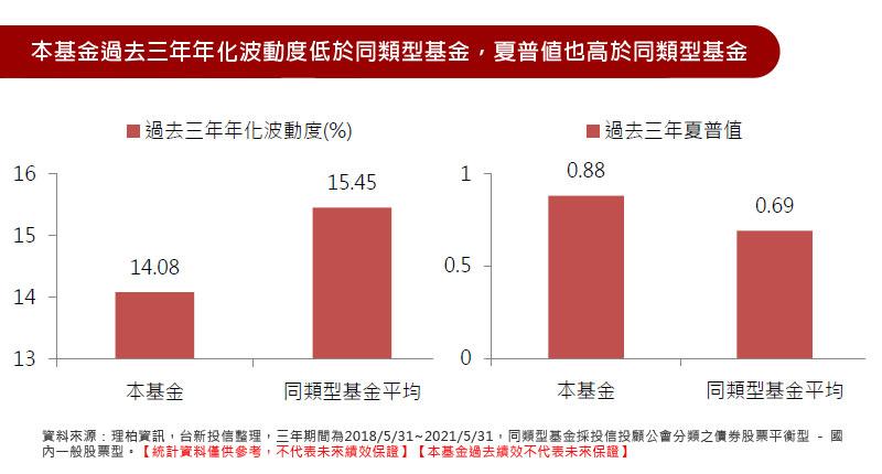 本基金過去三年年化波動度低於同類型基金,夏普值也高於同類型基金