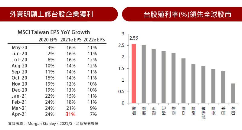 外資明顯上修台股企業獲利 / 台股殖利率(%)領先全球股市