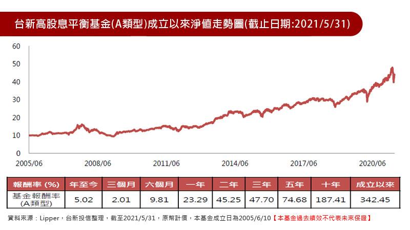 台新高股息平衡基金(A類型)成立以來淨值走勢圖(截止日期:2021/5/31)