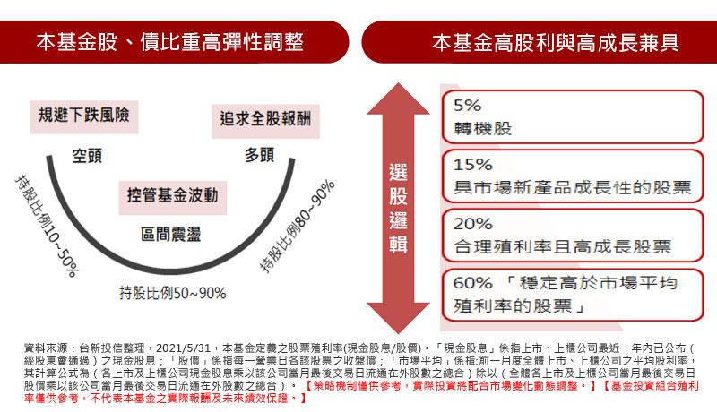 本基金股、債比重高彈性調整 / 本基金高股利與高成長兼具