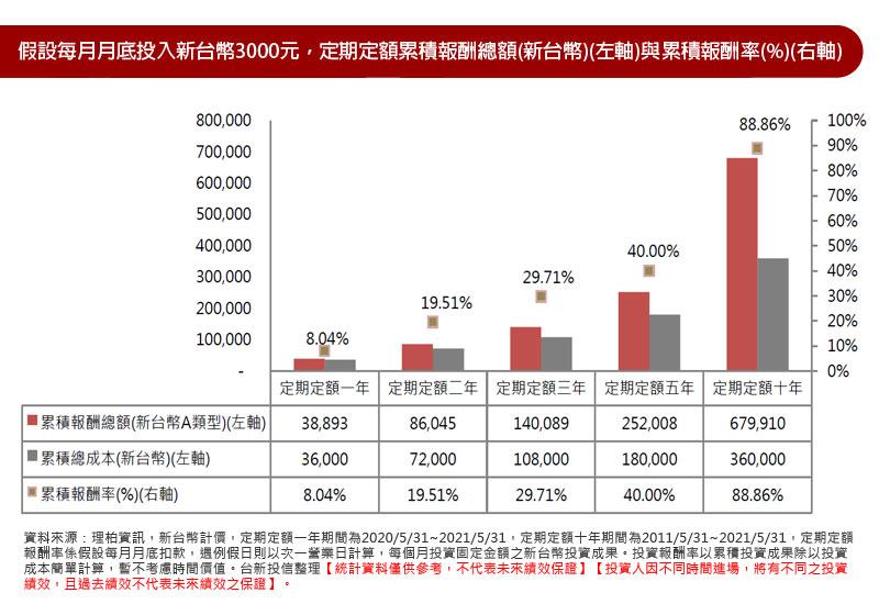 假設每月月底投入新台幣3000元,定期定額累積報酬總額(新台幣)(左軸)與累積報酬率(%)(右軸)