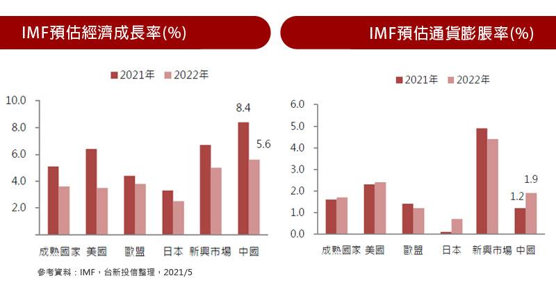 IMF預估經濟成長率(%) / IMF預估通貨膨脹率(%)