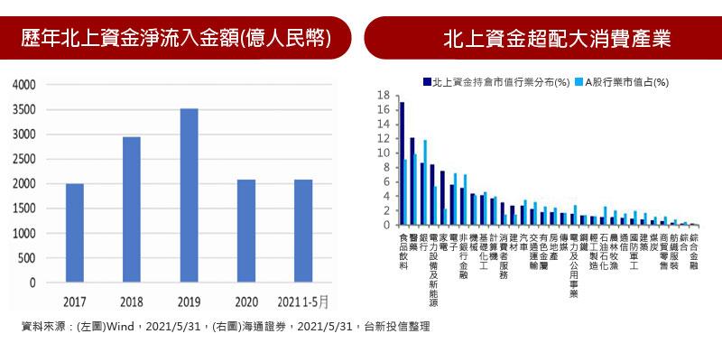 歷年北上資金淨流入金額(億人民幣) / 北上資金超配大消費產業