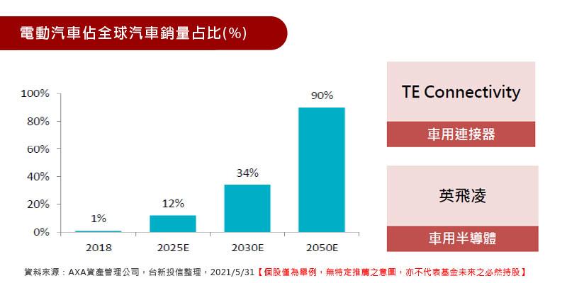 電動汽車佔全球汽車銷量占比(%)