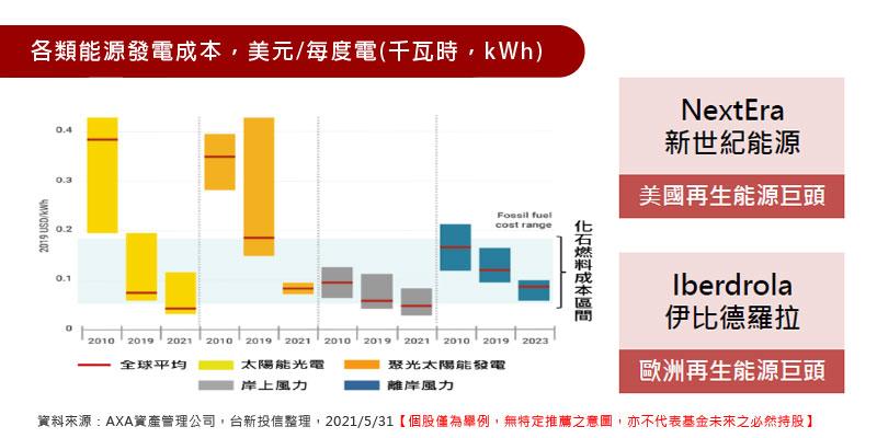 各類能源發電成本,美元/每度電(千瓦時,kWh)