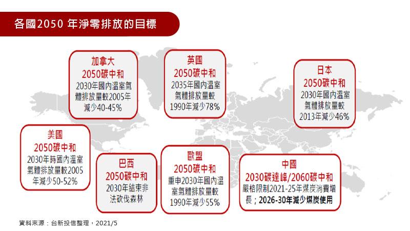 各國2050 年淨零排放的目標