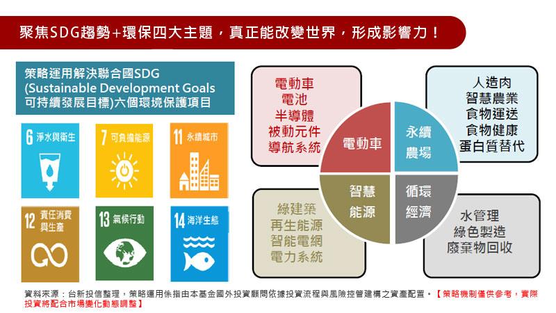 聚焦SDG趨勢+環保四大主題,真正能改變世界,形成影響力!
