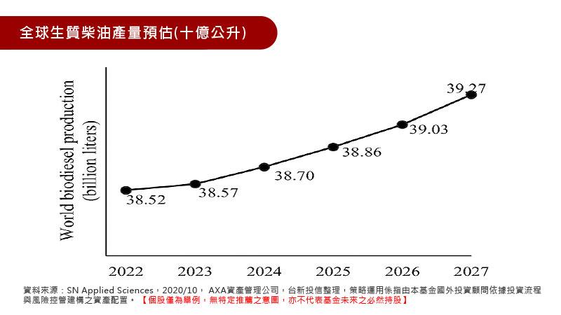 全球生質柴油產量預估(十億公升)