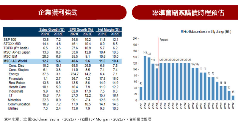 企業獲利強勁 / 聯準會縮減購債時程預估