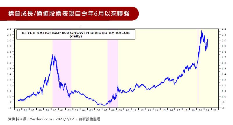 標普成長/價值股價表現自今年6月以來轉強