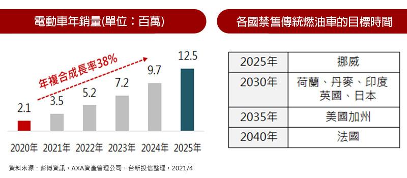 電動車年銷量(單位:百萬) / 各國禁售傳統燃油車的目標時間