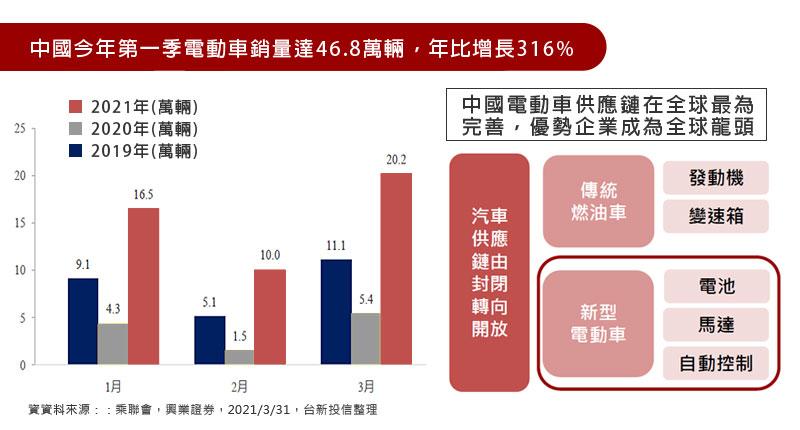 中國今年第一季電動車銷量達46.8萬輛,年比增長316% / 中國電動車供應鏈在全球最為完善,優勢企業成為全球龍頭