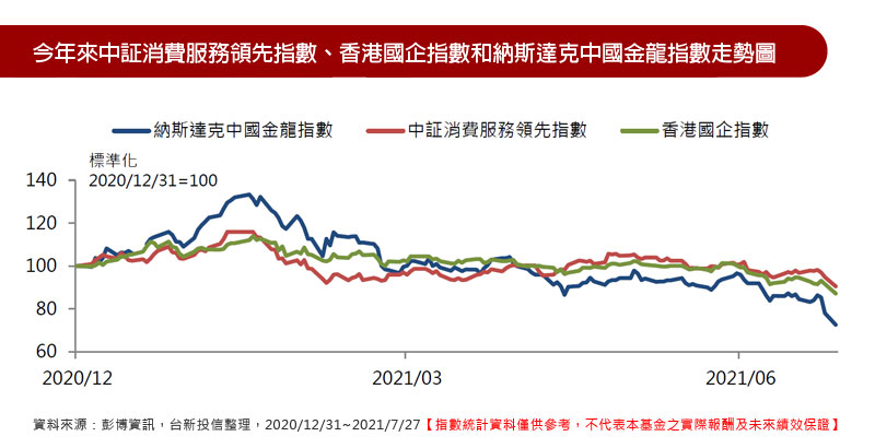 今年來中証消費服務領先指數、香港國企指數和納斯達克中國金龍指數走勢圖