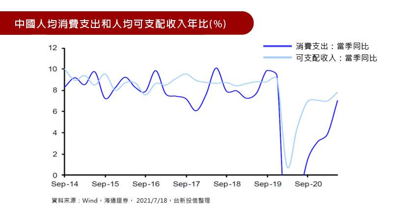 中國人均消費支出和人均可支配收入年比(%)