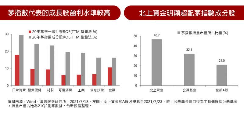 茅指數代表的成長股盈利水準較高 / 北上資金明顯超配茅指數成分股